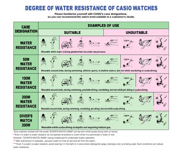 Cuadro de hermetismo para relojes Casio