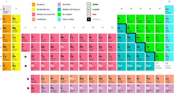 tabla de los elementos qumicos - Tabla Periodica De Los Elementos Basicos