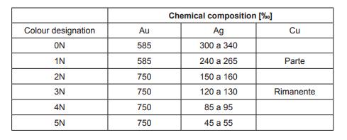 Correspencias a proporciones de metales en aleaciones standar de oro.