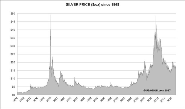 Variations in the price of silver from 1970.